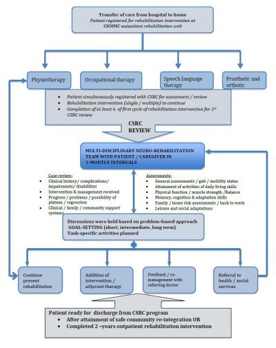Figure 1: Clinical pathway for patient attended the CSRC program