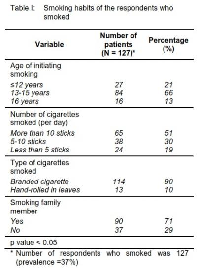 Table I: 	Smoking habits of the respondents who smoked