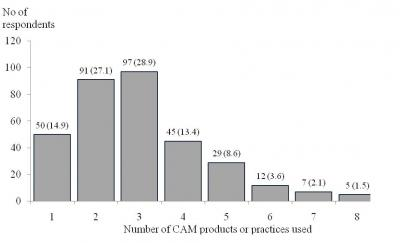 Figure 1: Number of CAM products or practices used by the CAM-DM group in the past 12 months