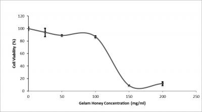 Figure 1: Effect of Gelam honey on the viability of A549 lung cancer cell lines. Cell viability was determined via MTS assay after 24-hour treatment with increasing concentrations of Gelam honey. The IC50 of Gelam honey is 123.75mg/ml.