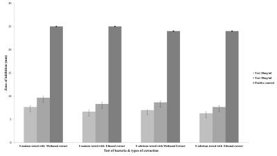 Figure 1: Inhibitory growth activity of methanol and ethanol extract of Euphorbia tirucalli against S.mutans and S.sobrin using agar-well diffusion test.