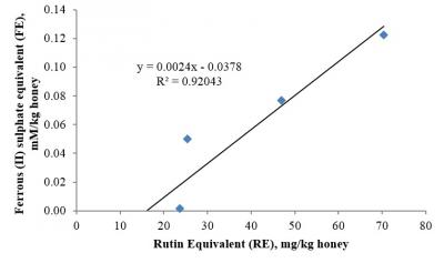 Figure 1: Correlation between total phenolic content and FRAP of Malaysian kelulut honey. Determination was done in triplicates and the mean value was used to calculate the FE and RE values.