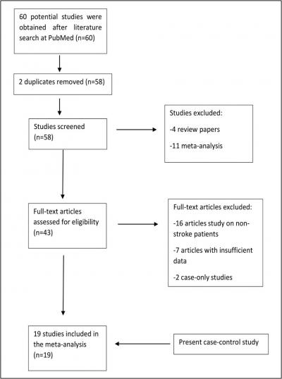 Figure 1: Literature selection process for meta-analysis.