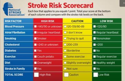 Figure 1: National Stroke Association Stroke Risk Scorecard