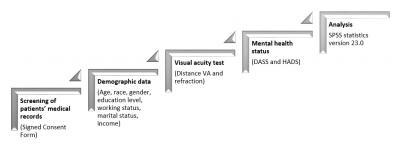 Figure 1: Flow chart of research procedure