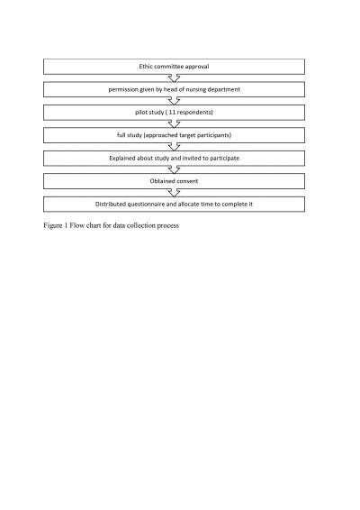 Figure 1: Flow chart for data collection process